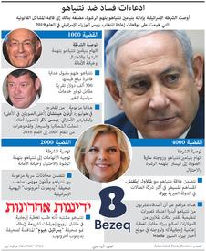 الدولة العبرية: ادعاءات فساد ضد نتنياهو infographic