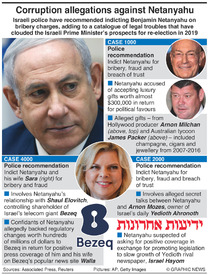 ISRAEL: Netanyahu corruption cases infographic