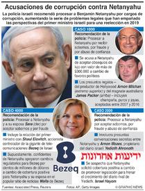ISRAEL: Casos de corrupción contra Netanyahu infographic