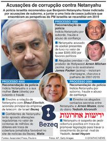 ISRAEL: Casos de corrupção de Netanyahu infographic