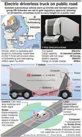 TRANSPORT: T-pod electric driverless truck infographic