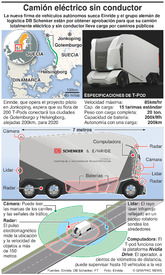 TRANSPORTE: T-pod, camión eléctrico autónomo infographic
