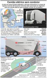 TRANSPORTES: Camião elétrico sem condutor T-pod infographic