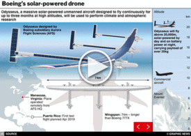 SCIENCE: Boeing's solar-powered drone interactive (1) infographic