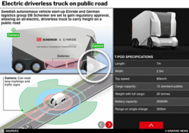 TRANSPORT: T-pod electric driverless truck interactive infographic
