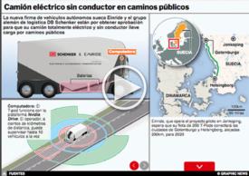 TRANSPORTE: Camión eléctrico sin conductor Interactivo infographic