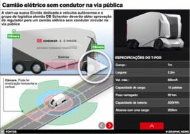 TRANSPORTES: Camião elétrico sem condutor T-pod interactivo infographic