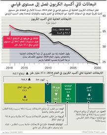 مناخ: انبعاثات ثاني أكسيد الكربون تصل إلى مستوى قياسي infographic