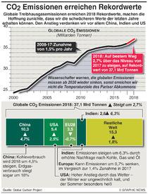 KLIMA: CO2 Emissionen erreichen Höchstwerte high infographic