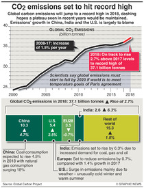 CLIMATE: CO2 emissions set to hit record high infographic