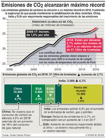 CLIMA: Las emisiones de CO2 alcanzarán un máximo récord infographic