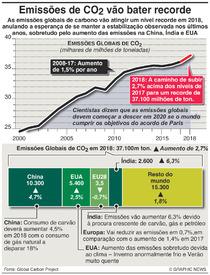 CLIMA: Emissões de CO2 vão bater recorde infographic
