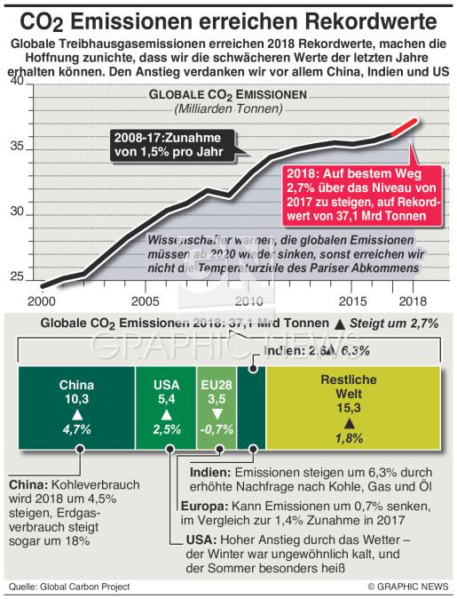 CO2 Emissionen erreichen Höchstwerte high infographic