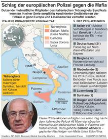 ITALIEN: Verhaftungen von Mafiosi infographic