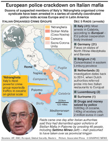 ITALY: Crime syndicate arrests infographic