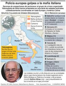 ITALIA: Arrestos de miembros de la Mafia infographic