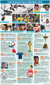 RÜCKBLICK: Internationaler Sport - Rückblick 2018 infographic