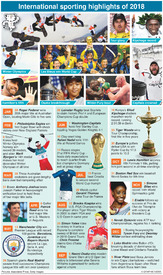 YEAR END: International sports review of 2018 infographic