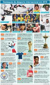 FIM DE ANO: Revista do desporto internacional em 2018 infographic