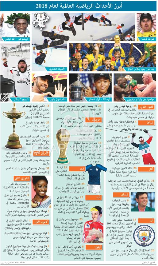 أبرز الأحداث الرياضية العالمية لعام ٢٠١٨ infographic