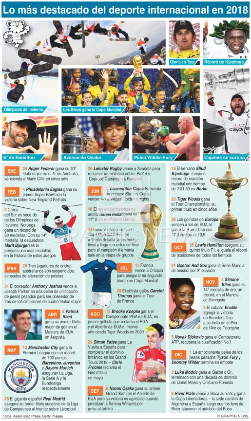 Reseña de deporte internacional de 2018 infographic
