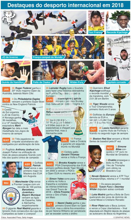 Revista do desporto internacional em 2018 infographic