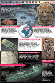 YEAR END: Archaeological discoveries of 2018 infographic