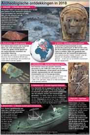 EINDE JAAR: Archeologische ontdekkingen in 2018 infographic