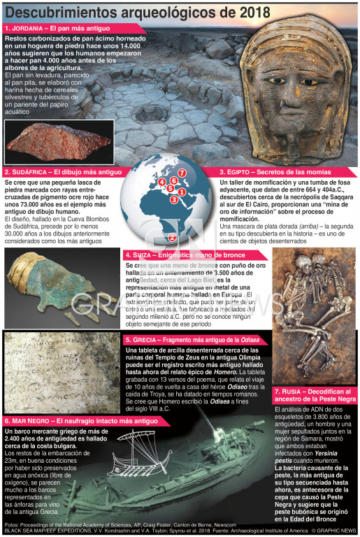 Descubrimientos arqueológicos de 2018 infographic