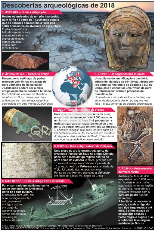 Descobertas arqueológicas de 2018 infographic