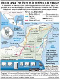 MÉXICO: Proyecto ferroviario Tren Maya infographic
