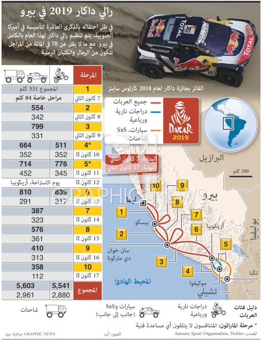 رالي داكار ٢٠١٩ في بيرو infographic