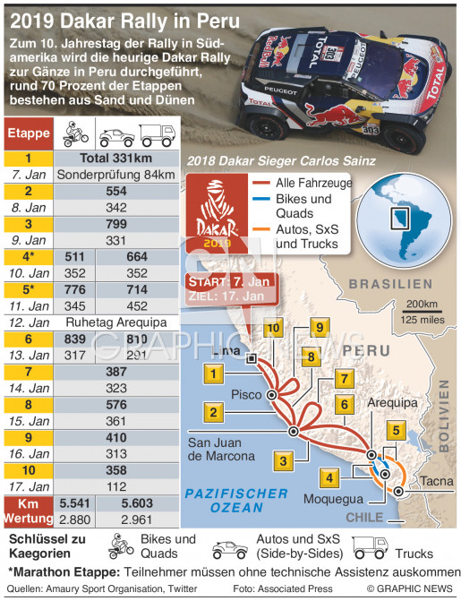 Rally Dakar 2019 infographic