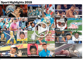 RÜCKBLICK:  Internationaler Sport Rückblick auf 2018  interactive infographic