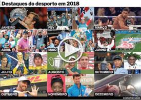 FIM DE ANO: Revista do desporto internacional em 2018 interactivo infographic