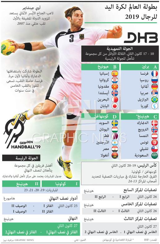 كرة يد بطولة العالم لكرة اليد للرجال ٢٠١٩