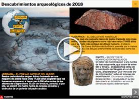 FIN DE AÑO: Descubrimientos arqueológicos de 2018 infographic