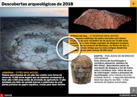 FIM DE ANO: Descobertas arqueológicas de 2018 infographic