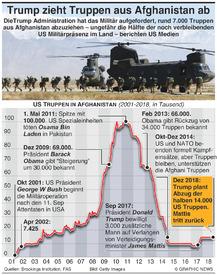 MILITÄR: Trump zieht Truppen aus Afghanistan ab infographic