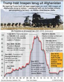 MILITARY: Trump trekt troepen terug uit Afghanistan infographic