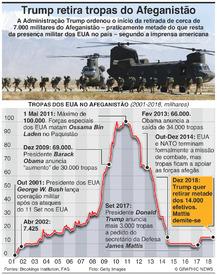DEFESA: Trump retira tropas do Afeganistão infographic