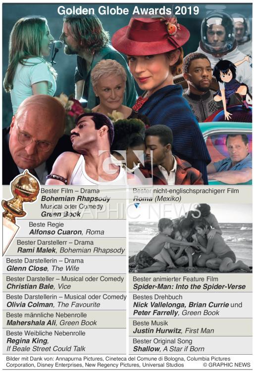 Golden Globes Sieger 2019 infographic