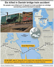 DENMARK: Train crash on Great Belt Bridge infographic