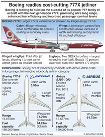 AVIATION: Boeing 777X infographic