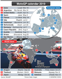 MOTOGP: Season schedule 2019 infographic