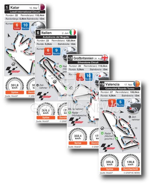 Grand Prix circuits 2019 infographic