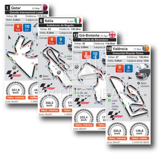 Circuitos de Grande Prémio 2019 infographic