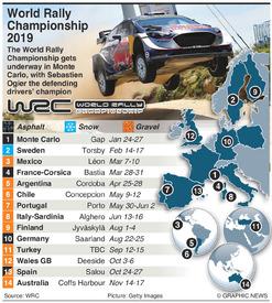RALLY: WRC calendar 2019 infographic