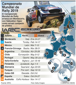 RALLY: Calendario del Campeonato Mundial de Rally 2019 infographic