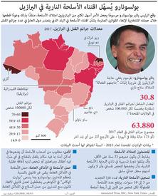 البرازيل: بولسونارو يُسهّل اقتناء الأسلحة النارية في البرازيل infographic
